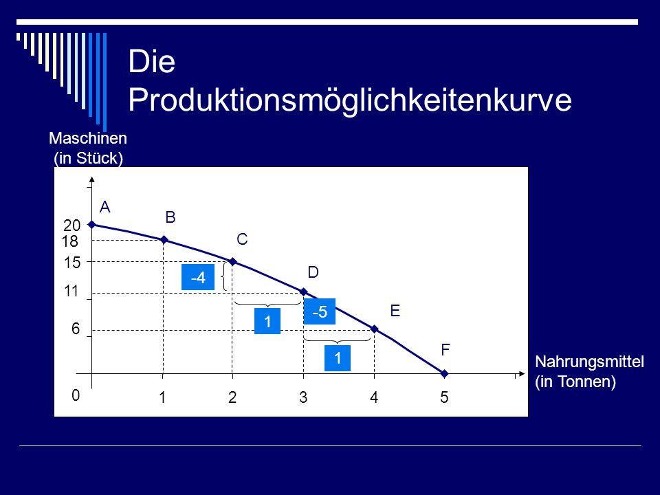 Die Produktionsmöglichkeitenkurve