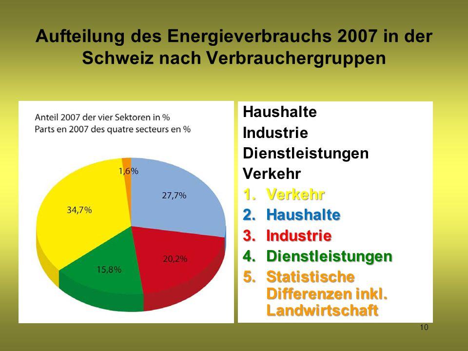 Aufteilung des Energieverbrauchs 2007 in der Schweiz nach Verbrauchergruppen