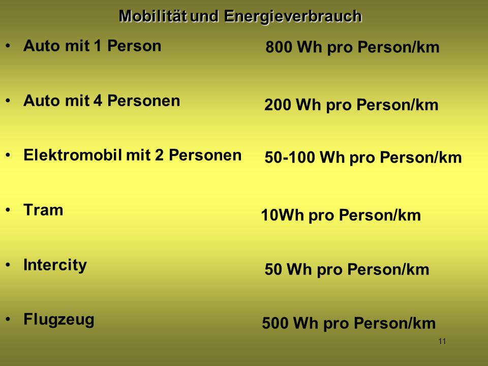Mobilität und Energieverbrauch