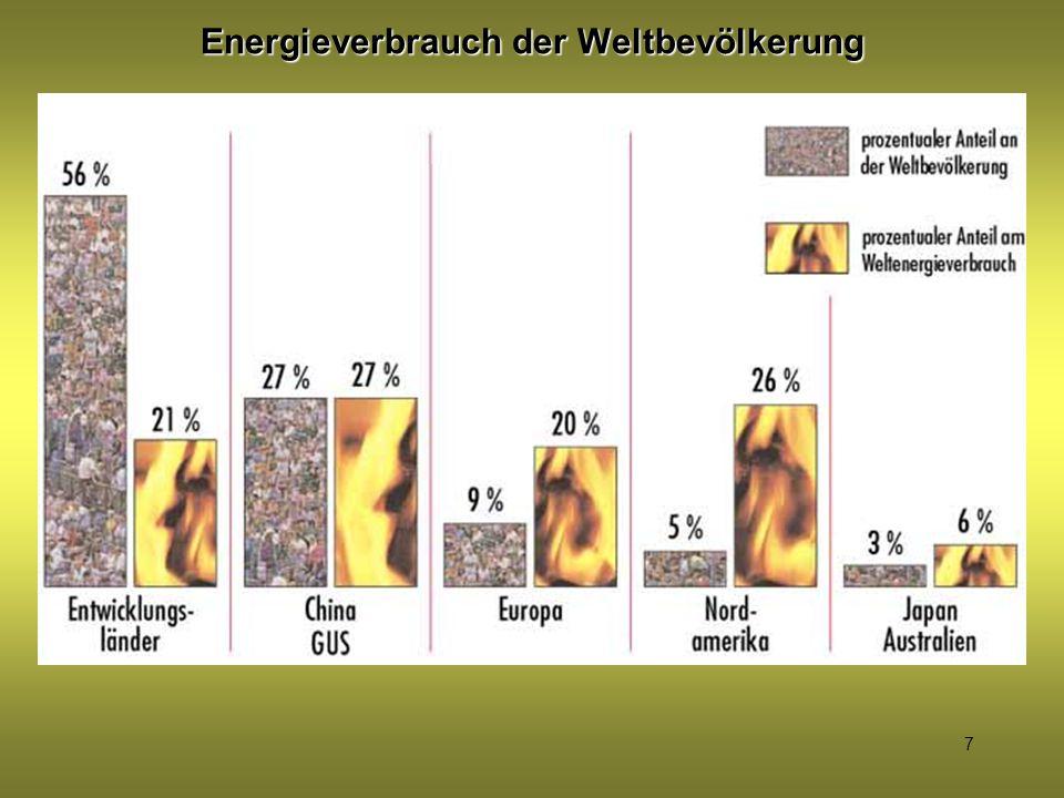 Energieverbrauch der Weltbevölkerung