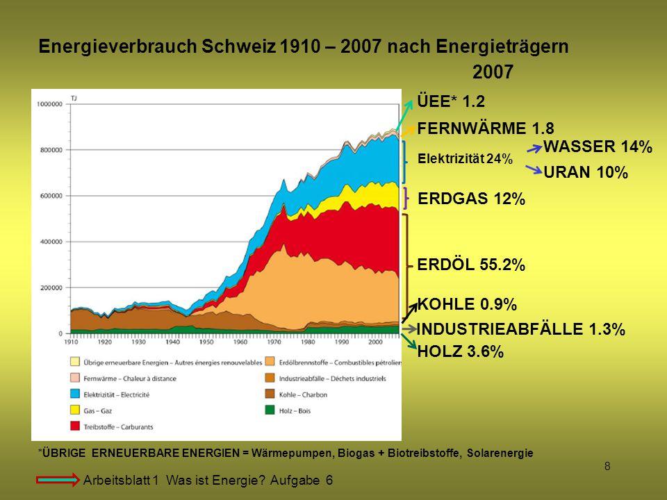 Energieverbrauch Schweiz 1910 – 2007 nach Energieträgern 2007