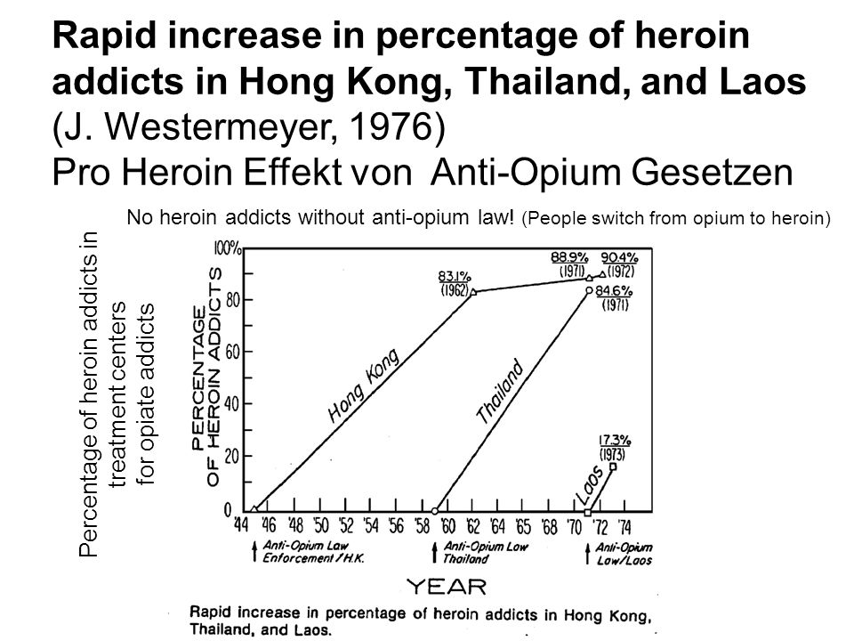 Percentage of heroin addicts in treatment centers