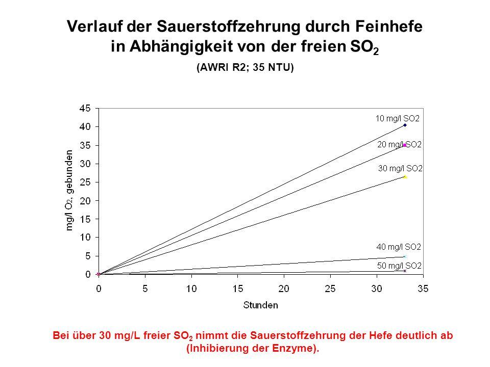 Verlauf der Sauerstoffzehrung durch Feinhefe in Abhängigkeit von der freien SO2 (AWRI R2; 35 NTU)