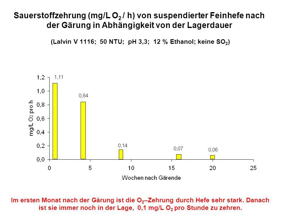 Sauerstoffzehrung (mg/L O2 / h) von suspendierter Feinhefe nach der Gärung in Abhängigkeit von der Lagerdauer (Lalvin V 1116; 50 NTU; pH 3,3; 12 % Ethanol; keine SO2)