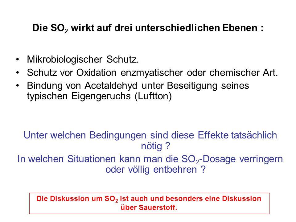 Die SO2 wirkt auf drei unterschiedlichen Ebenen :