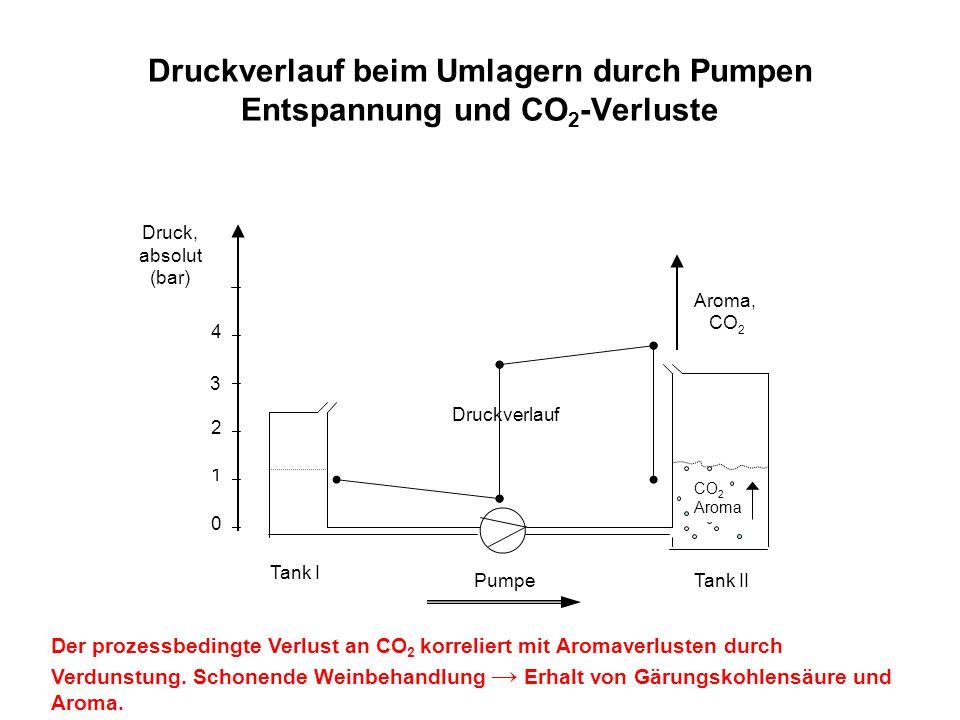 Druckverlauf beim Umlagern durch Pumpen Entspannung und CO2-Verluste
