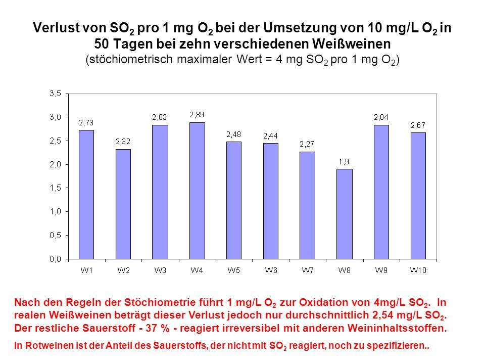 Verlust von SO2 pro 1 mg O2 bei der Umsetzung von 10 mg/L O2 in 50 Tagen bei zehn verschiedenen Weißweinen (stöchiometrisch maximaler Wert = 4 mg SO2 pro 1 mg O2)