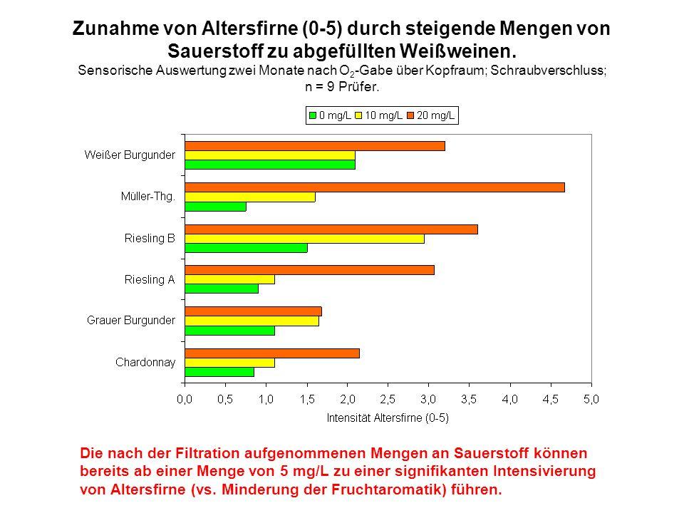 Zunahme von Altersfirne (0-5) durch steigende Mengen von Sauerstoff zu abgefüllten Weißweinen. Sensorische Auswertung zwei Monate nach O2-Gabe über Kopfraum; Schraubverschluss; n = 9 Prüfer.