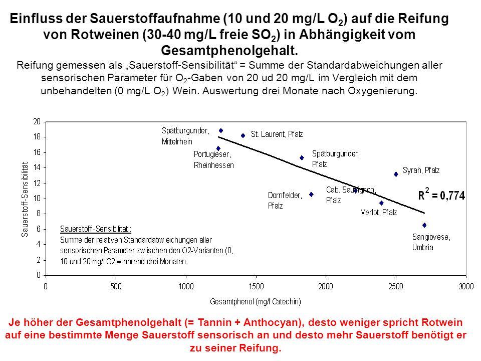 """Einfluss der Sauerstoffaufnahme (10 und 20 mg/L O2) auf die Reifung von Rotweinen (30-40 mg/L freie SO2) in Abhängigkeit vom Gesamtphenolgehalt. Reifung gemessen als """"Sauerstoff-Sensibilität = Summe der Standardabweichungen aller sensorischen Parameter für O2-Gaben von 20 ud 20 mg/L im Vergleich mit dem unbehandelten (0 mg/L O2) Wein. Auswertung drei Monate nach Oxygenierung."""