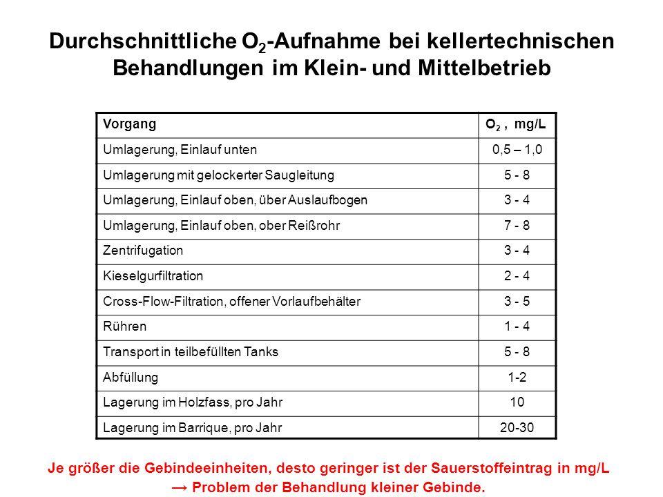 Durchschnittliche O2-Aufnahme bei kellertechnischen Behandlungen im Klein- und Mittelbetrieb