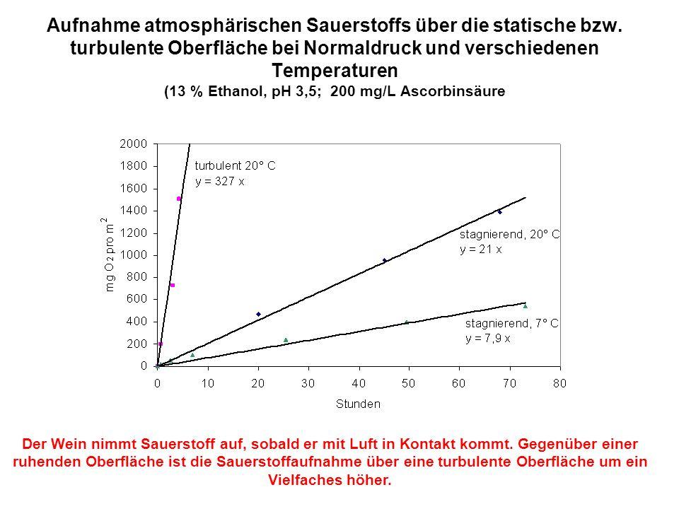 Aufnahme atmosphärischen Sauerstoffs über die statische bzw