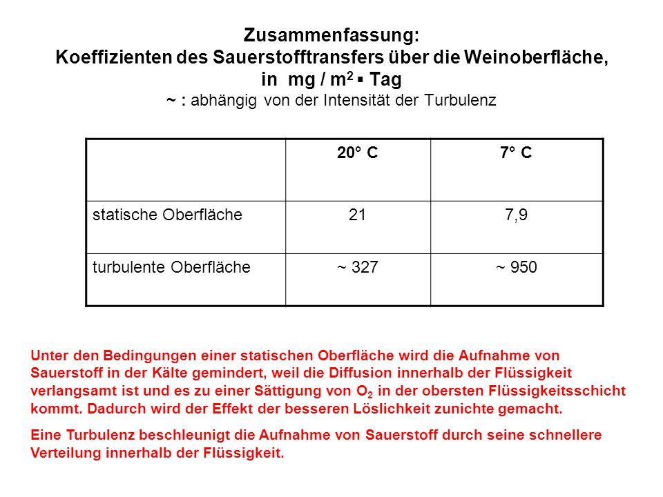 Zusammenfassung: Koeffizienten des Sauerstofftransfers über die Weinoberfläche, in mg / m2 ▪ Tag ~ : abhängig von der Intensität der Turbulenz