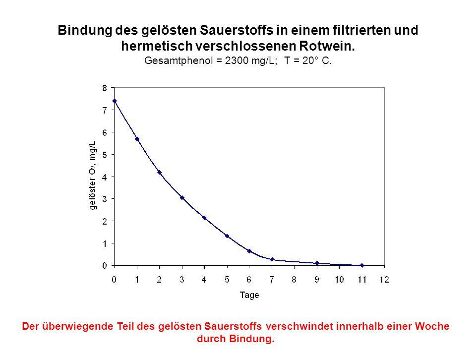Bindung des gelösten Sauerstoffs in einem filtrierten und hermetisch verschlossenen Rotwein. Gesamtphenol = 2300 mg/L; T = 20° C.