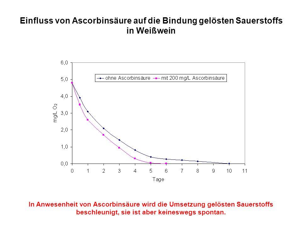 Einfluss von Ascorbinsäure auf die Bindung gelösten Sauerstoffs in Weißwein