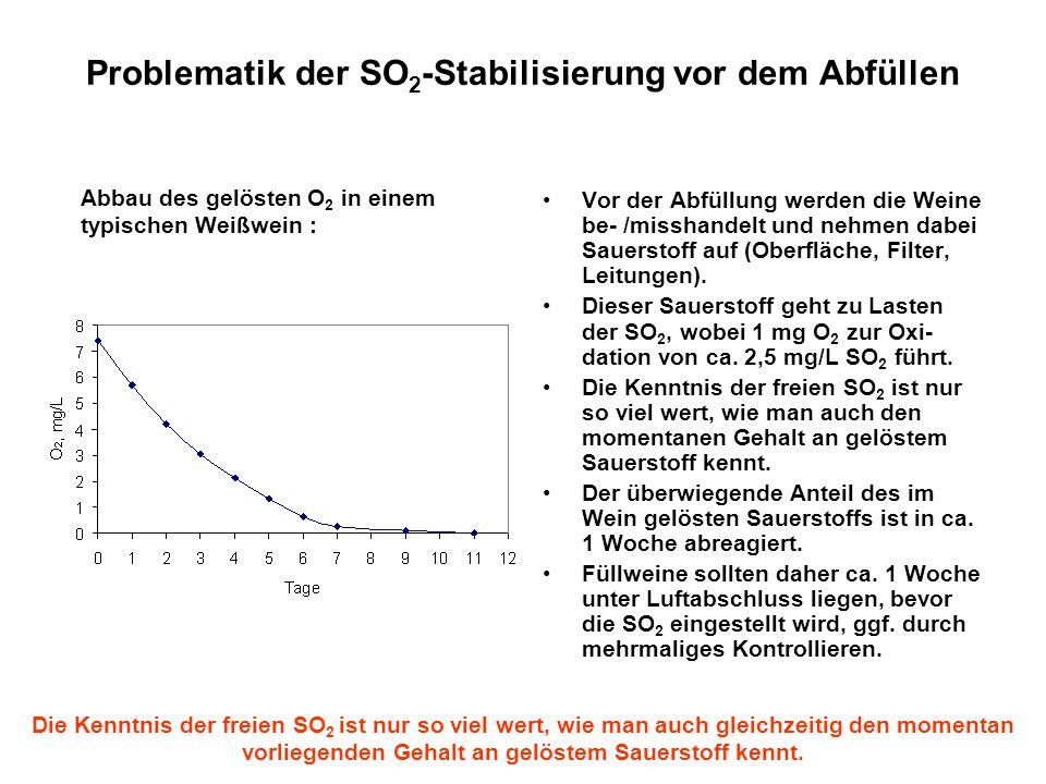 Problematik der SO2-Stabilisierung vor dem Abfüllen