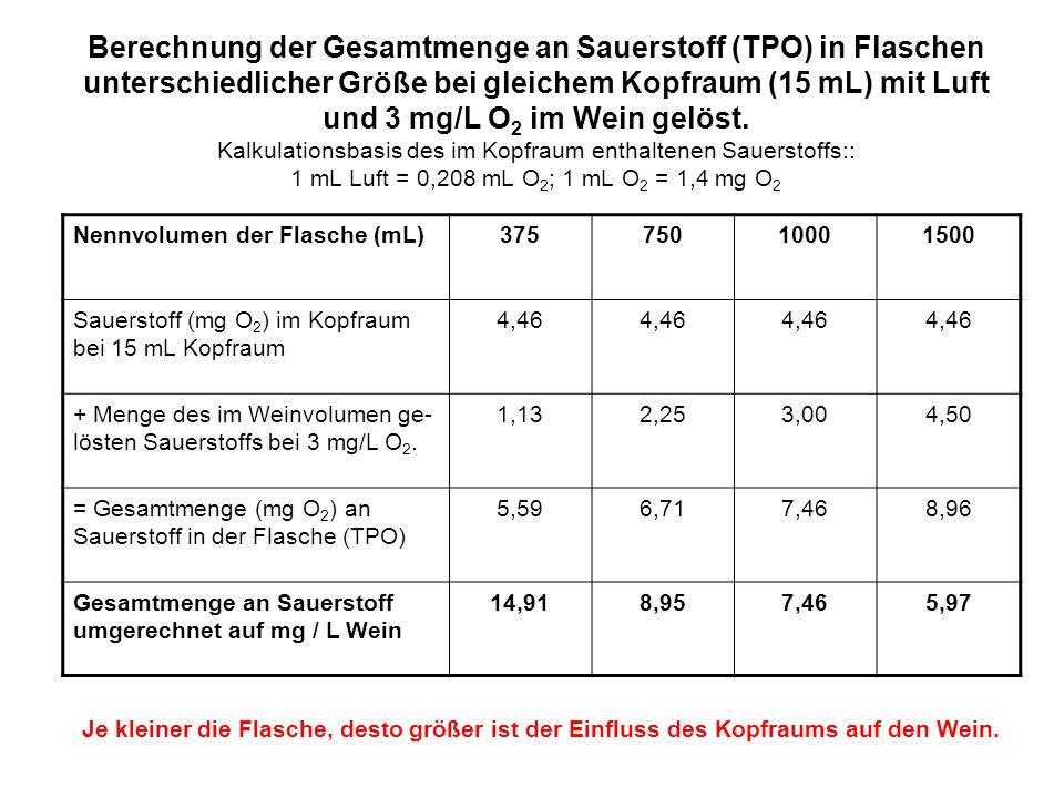 Berechnung der Gesamtmenge an Sauerstoff (TPO) in Flaschen unterschiedlicher Größe bei gleichem Kopfraum (15 mL) mit Luft und 3 mg/L O2 im Wein gelöst. Kalkulationsbasis des im Kopfraum enthaltenen Sauerstoffs:: 1 mL Luft = 0,208 mL O2; 1 mL O2 = 1,4 mg O2