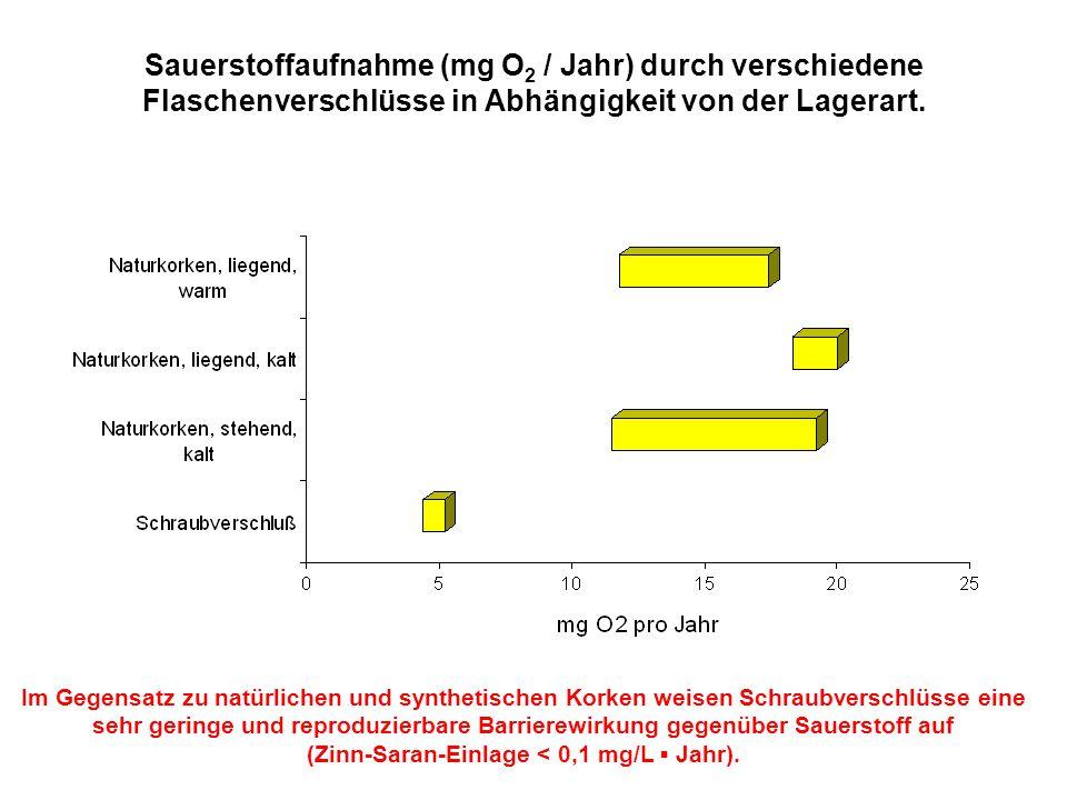 Sauerstoffaufnahme (mg O2 / Jahr) durch verschiedene Flaschenverschlüsse in Abhängigkeit von der Lagerart.