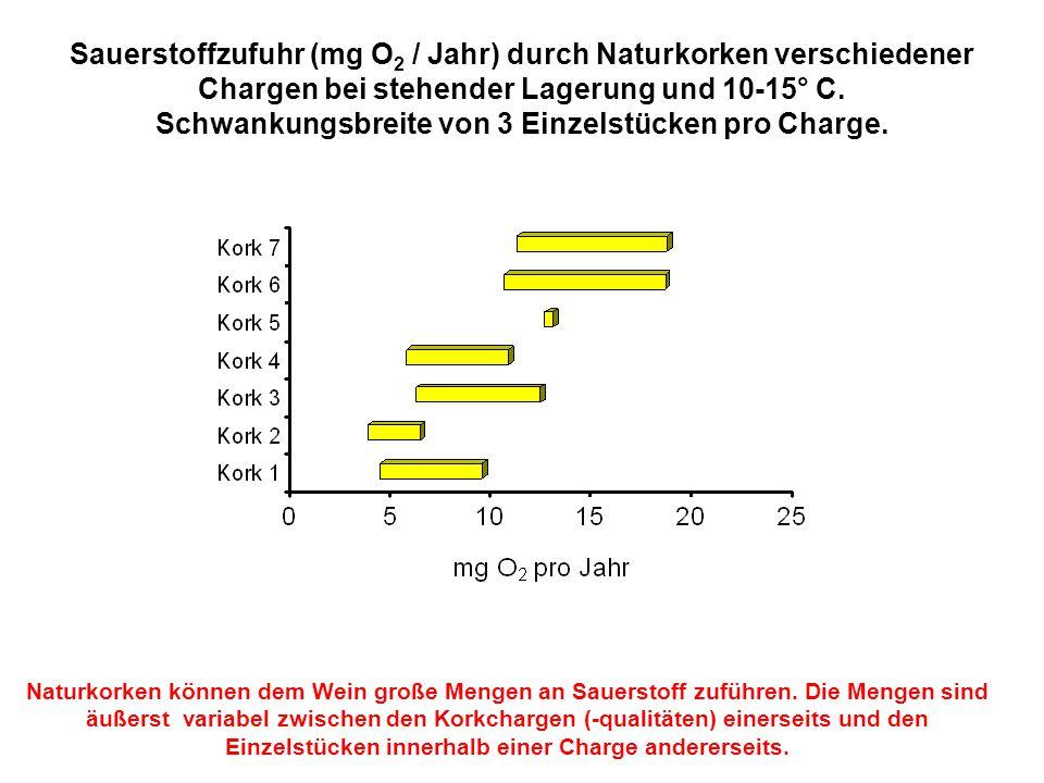 Sauerstoffzufuhr (mg O2 / Jahr) durch Naturkorken verschiedener Chargen bei stehender Lagerung und 10-15° C. Schwankungsbreite von 3 Einzelstücken pro Charge.