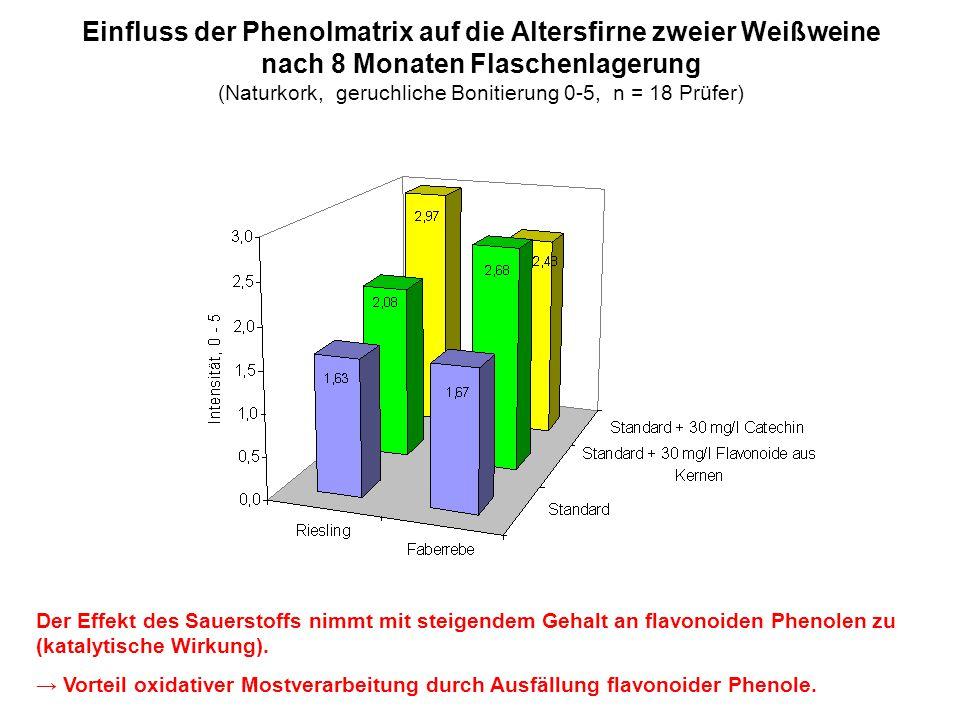 Einfluss der Phenolmatrix auf die Altersfirne zweier Weißweine nach 8 Monaten Flaschenlagerung (Naturkork, geruchliche Bonitierung 0-5, n = 18 Prüfer)