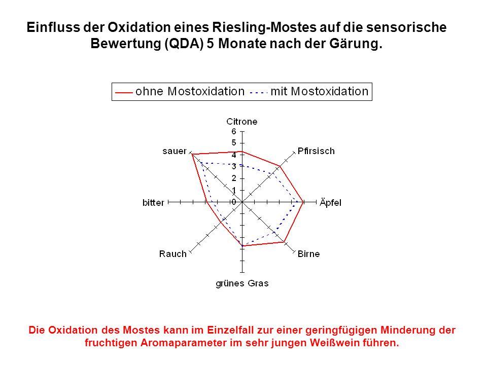 Einfluss der Oxidation eines Riesling-Mostes auf die sensorische Bewertung (QDA) 5 Monate nach der Gärung.