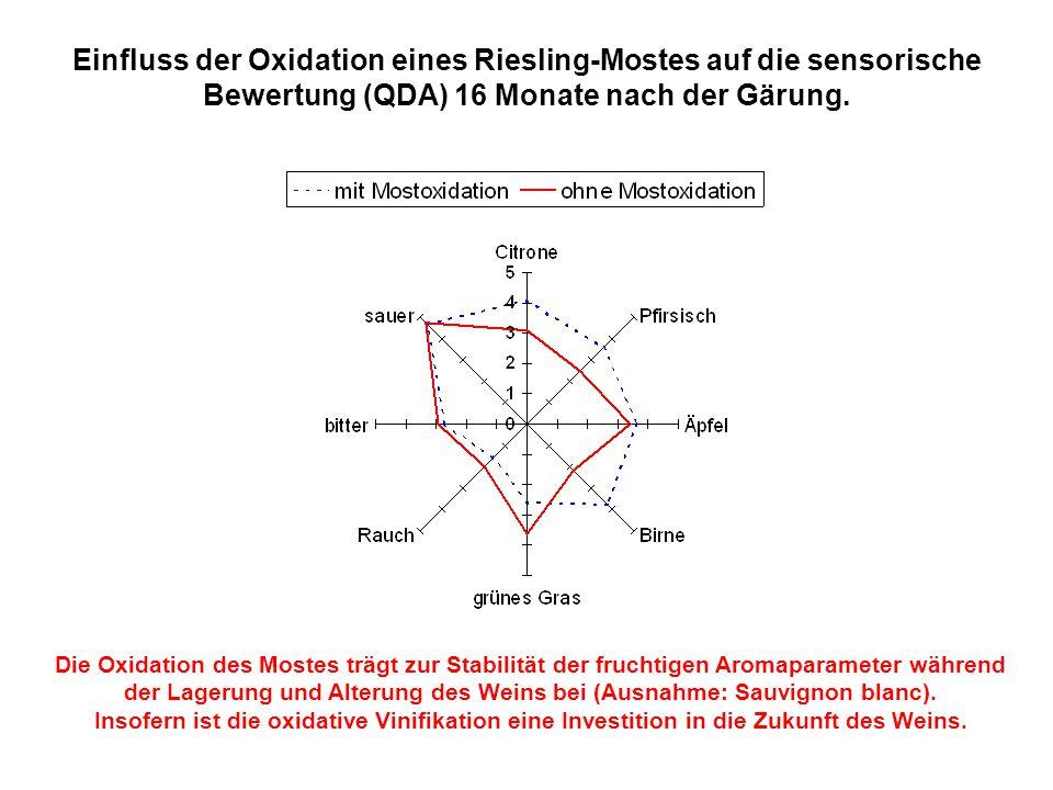 Einfluss der Oxidation eines Riesling-Mostes auf die sensorische Bewertung (QDA) 16 Monate nach der Gärung.