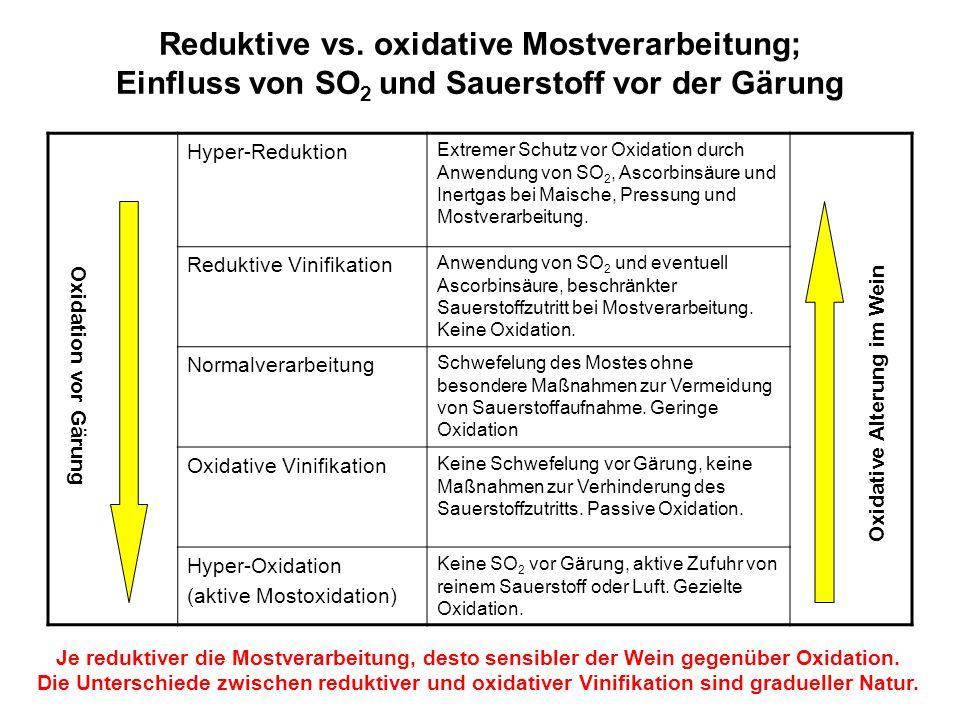 Reduktive vs. oxidative Mostverarbeitung; Einfluss von SO2 und Sauerstoff vor der Gärung
