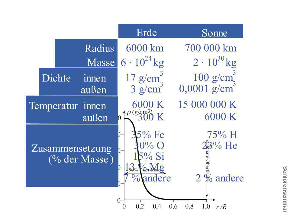Erde Sonne Radius 6000 km 700 000 km Masse 6 · 10 kg 2 · 10 kg Dichte
