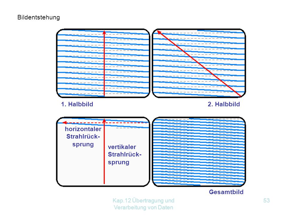 horizontaler Strahlrück- sprung