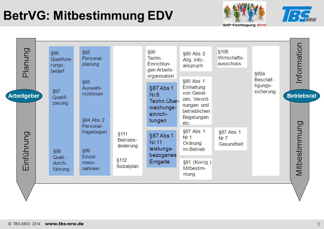 BetrVG: Mitbestimmung EDV