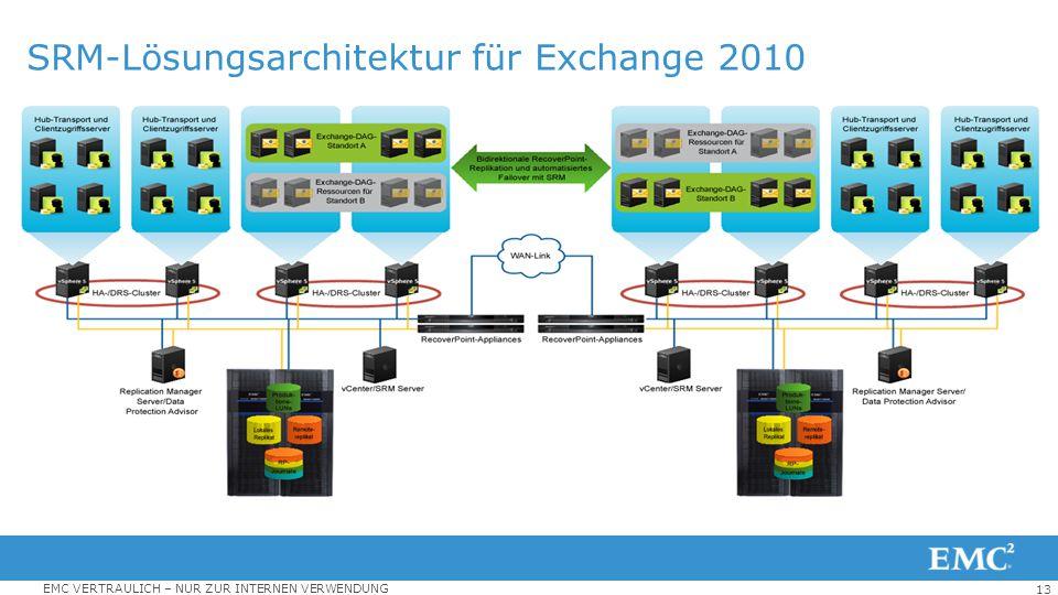 SRM-Lösungsarchitektur für Exchange 2010