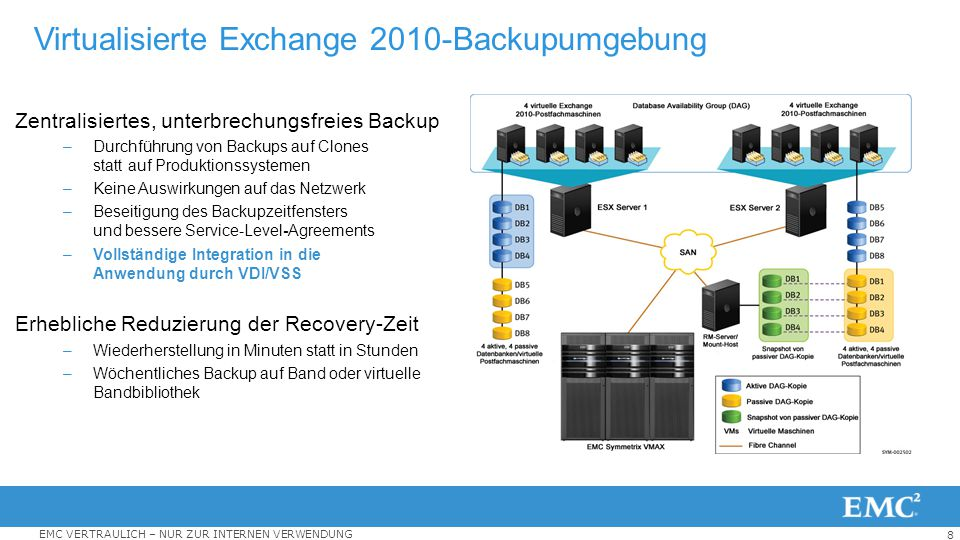 Virtualisierte Exchange 2010-Backupumgebung
