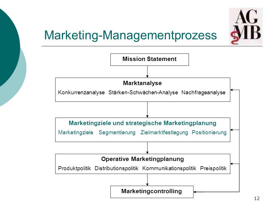 Marketing-Managementprozess