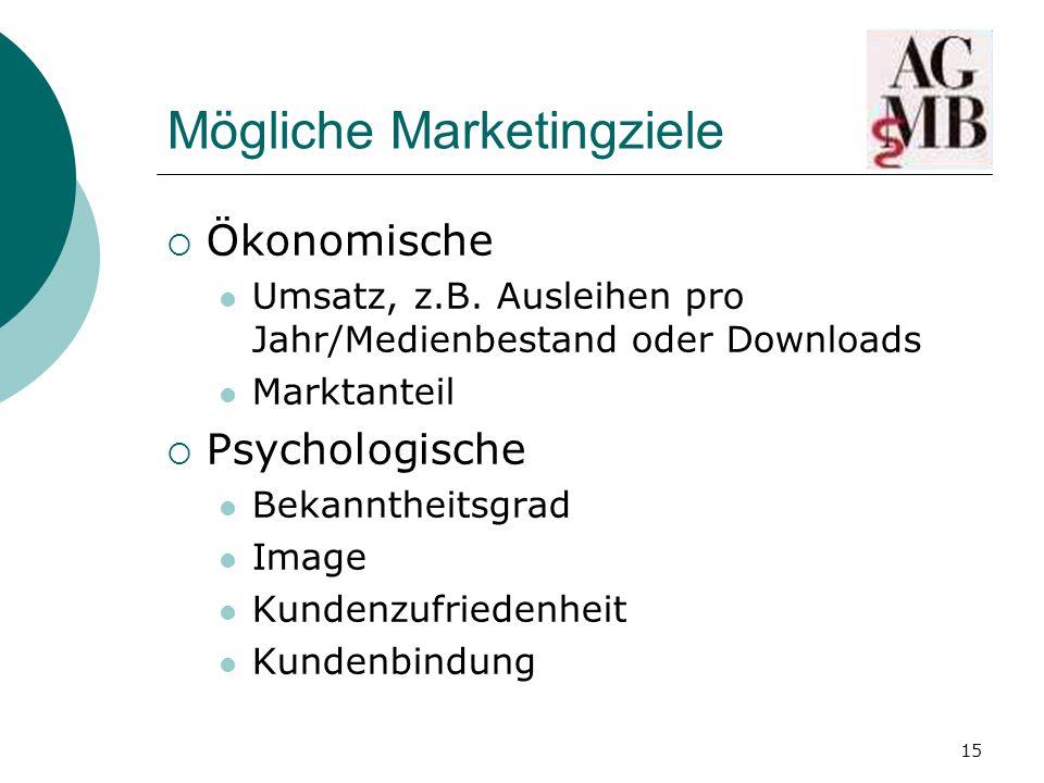 Mögliche Marketingziele