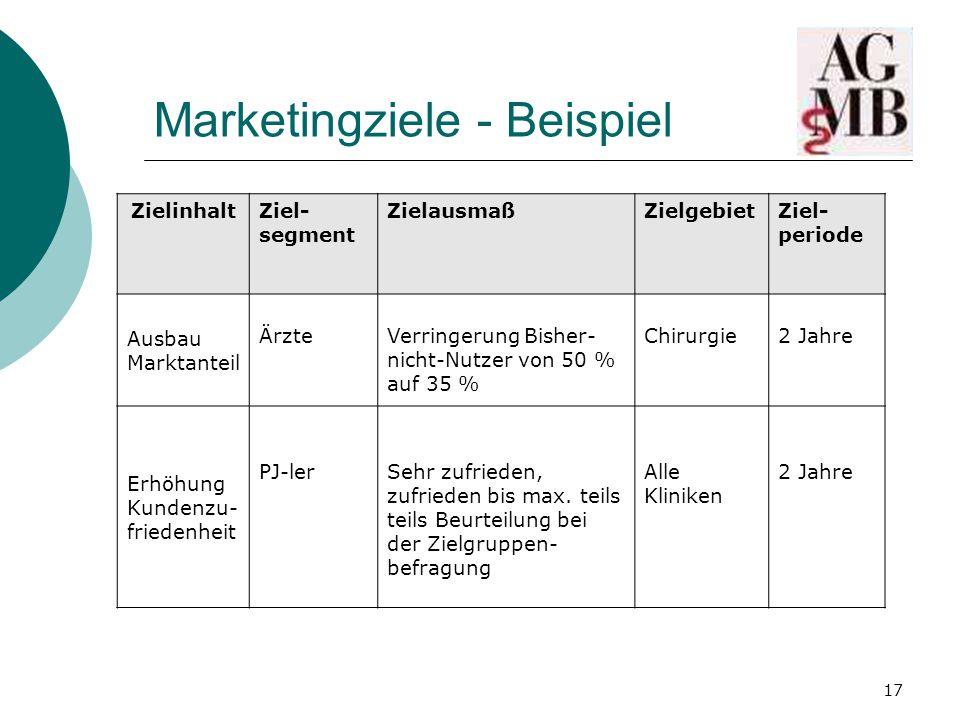 Marketingziele - Beispiel
