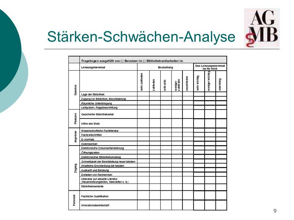 Stärken-Schwächen-Analyse