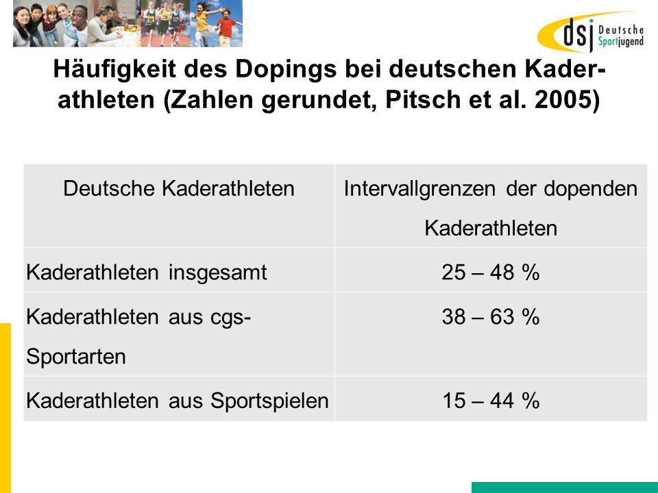 Häufigkeit des Dopings bei deutschen Kader-athleten (Zahlen gerundet, Pitsch et al. 2005)