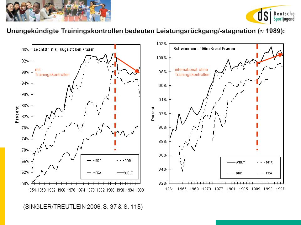 Unangekündigte Trainingskontrollen bedeuten Leistungsrückgang/-stagnation ( 1989):