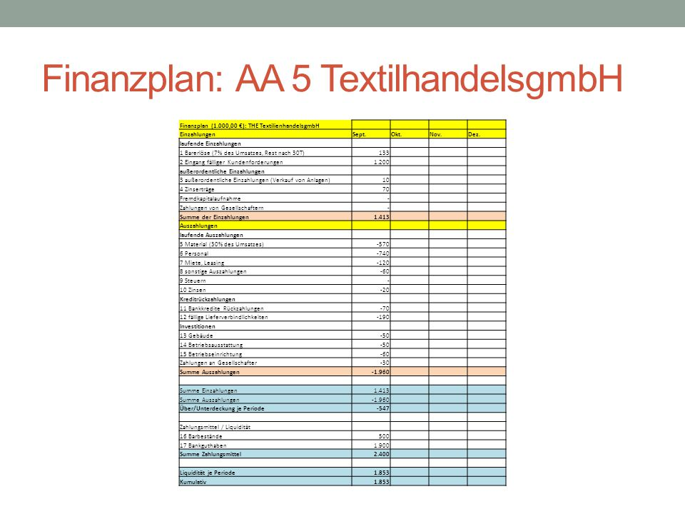 Finanzplan: AA 5 TextilhandelsgmbH