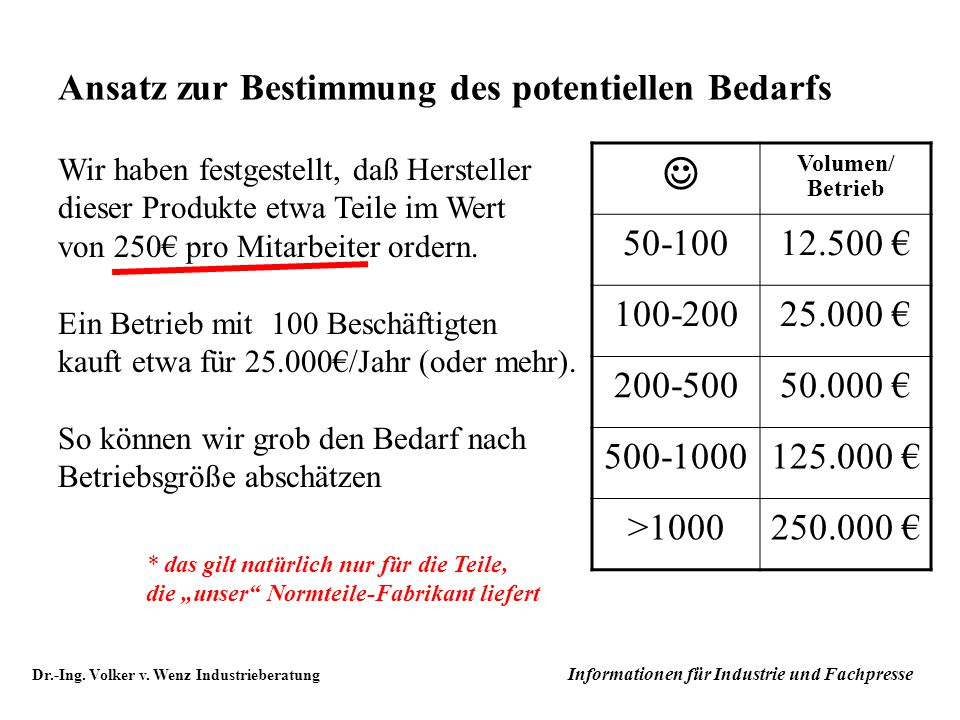 J Ansatz zur Bestimmung des potentiellen Bedarfs 50-100 12.500 €