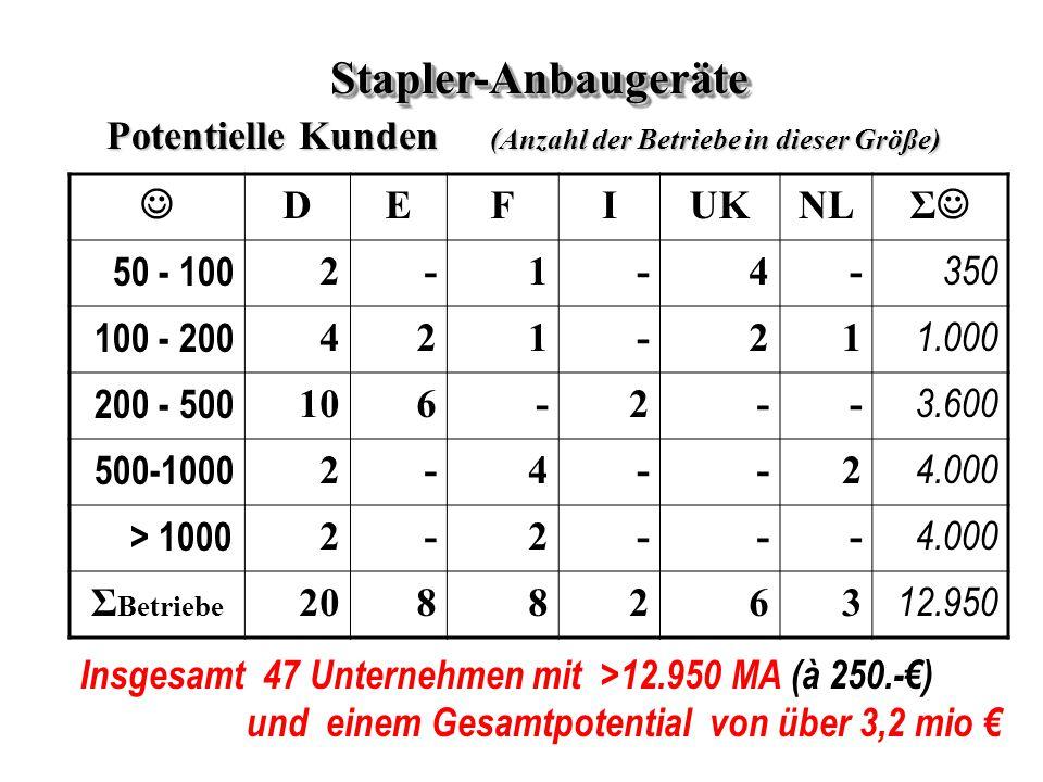Stapler-Anbaugeräte Potentielle Kunden (Anzahl der Betriebe in dieser Größe) J. D. E. F. I.