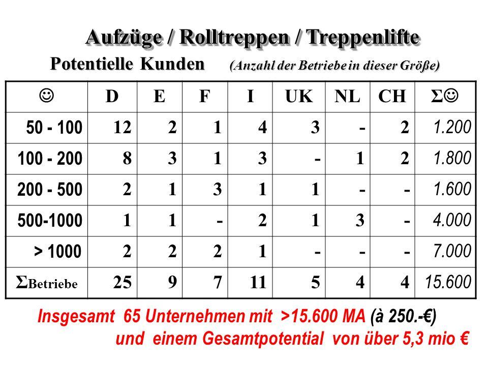 Aufzüge / Rolltreppen / Treppenlifte