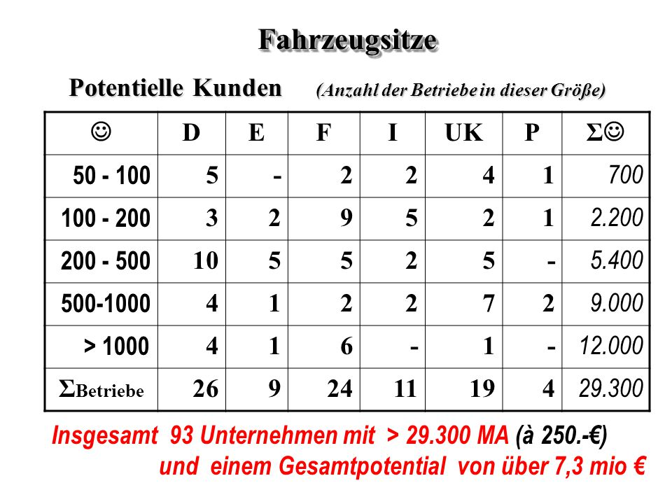 Fahrzeugsitze Potentielle Kunden (Anzahl der Betriebe in dieser Größe)