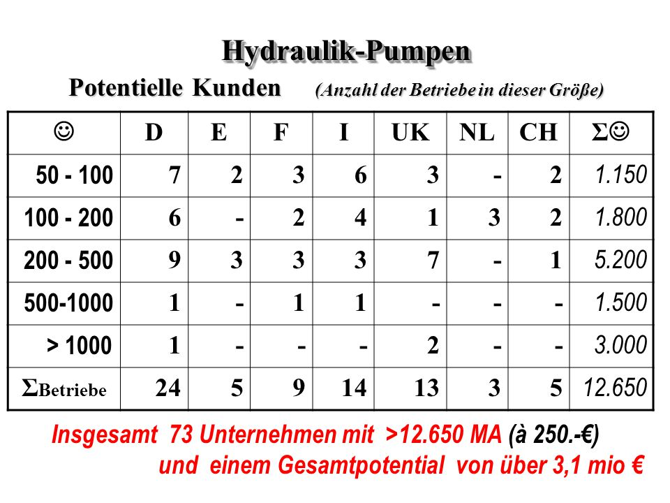 Hydraulik-Pumpen Potentielle Kunden (Anzahl der Betriebe in dieser Größe) J. D. E. F. I. UK.