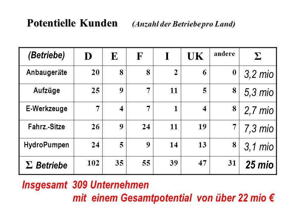 Potentielle Kunden (Anzahl der Betriebe pro Land) D E F I UK Σ 3,2 mio