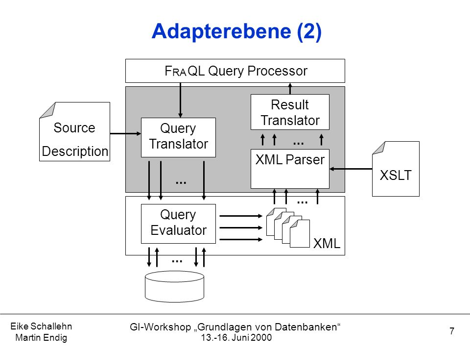 Adapterebene (2) F QL Query Processor Result Translator Source