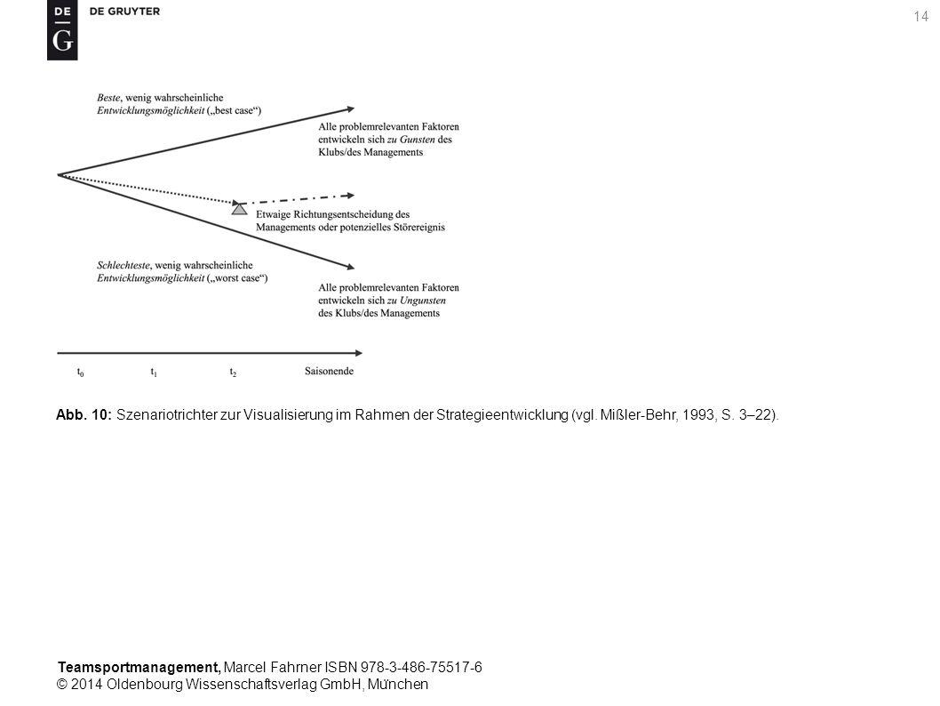 Abb. 10: Szenariotrichter zur Visualisierung im Rahmen der Strategieentwicklung (vgl.