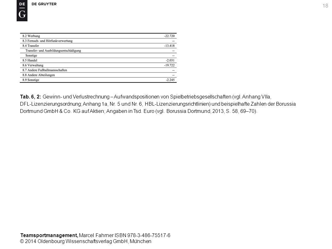 Tab. 6, 2: Gewinn- und Verlustrechnung – Aufwandspositionen von Spielbetriebsgesellschaften (vgl.