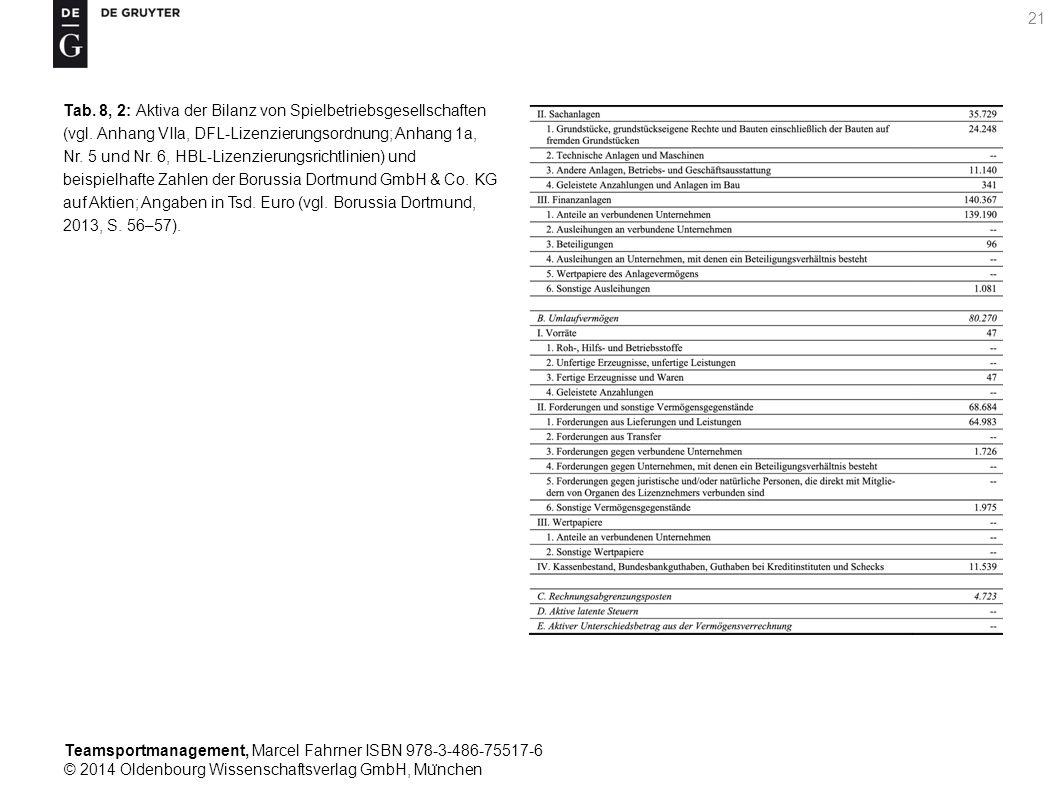Tab. 8, 2: Aktiva der Bilanz von Spielbetriebsgesellschaften (vgl
