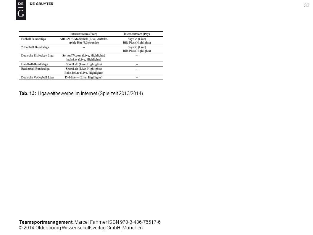 Tab. 13: Ligawettbewerbe im Internet (Spielzeit 2013/2014).