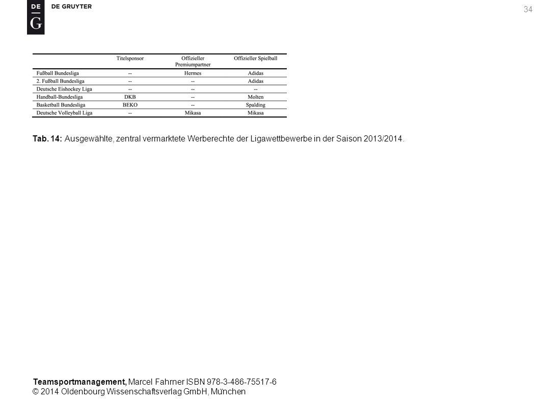 Tab. 14: Ausgewählte, zentral vermarktete Werberechte der Ligawettbewerbe in der Saison 2013/2014.